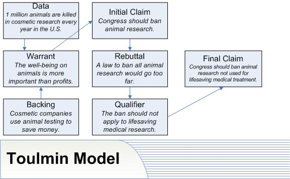 toulmin analysis Plain fallacies with respect to toulmin's model of argument even toulmin's   ments we should be concerned with when analyzing fallacies using this scheme.